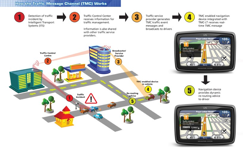 How Traffic Message Channel works