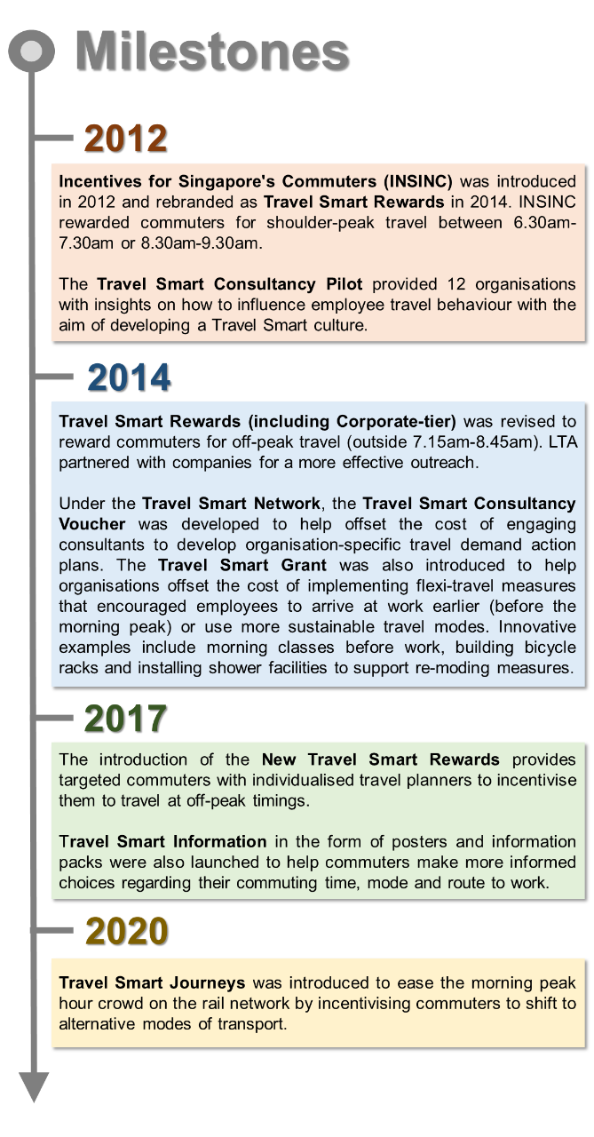 This is a timeline showing the history of the Travel Smart Programme