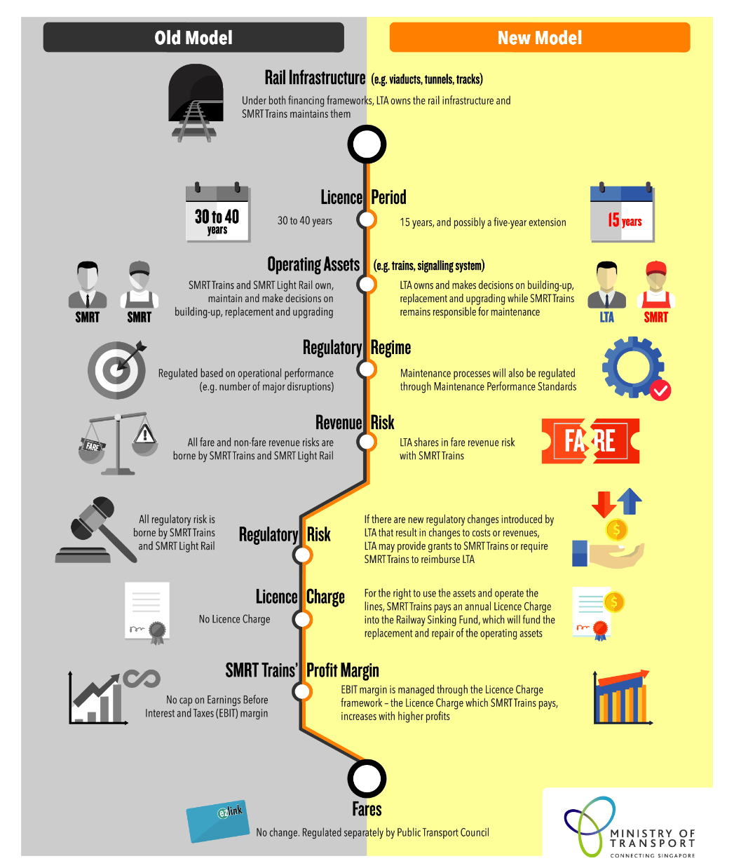 An infographic on the National Rail Financing Framework